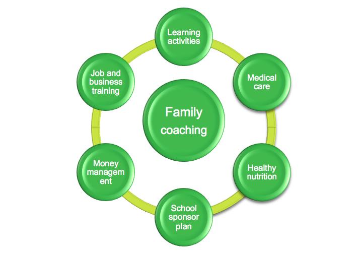 Family Based Child Care Program